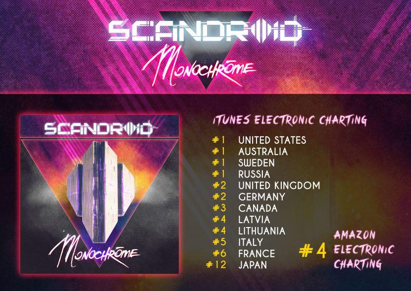 Scandroid Sophomore Album Monochrome Debuts at #1 iTunes Electronic Album (USA, Sweden, Australia & Russia)